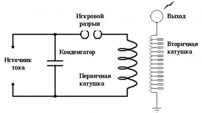 Прокладка дренажных труб на участке своими руками