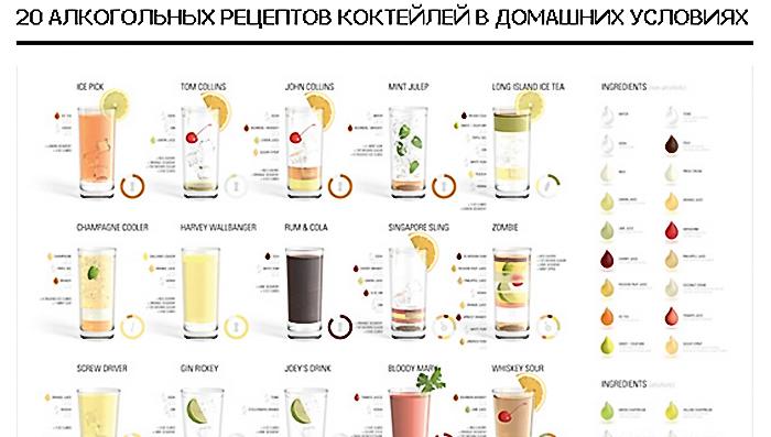 Рецепты коктейлей алкогольных с коньяком